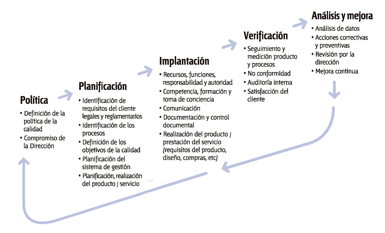 Fases_ISO9001